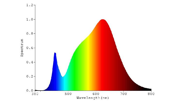 A3 Spectrum