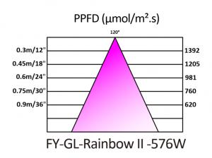FY-GL-Rainbow II PPFD